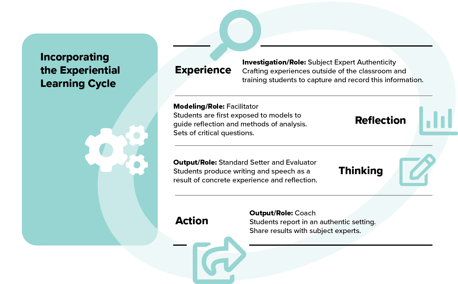 illustration graphic showing experiential learning cycle